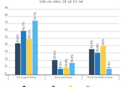 globsec-nazory-mladych-z-V4-pruzkum-2017-obr2a